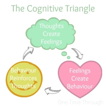 the-cognitive-triangle-one-time-through3